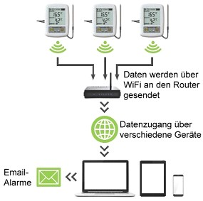 WiFi Logger System